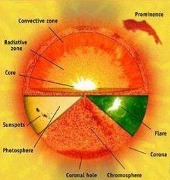 Struktur Susunan Lapisan Matahari