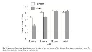 Hunter+2011+diffe%CC%81rences+d%27identification+en+fonction+du+sexe+genre