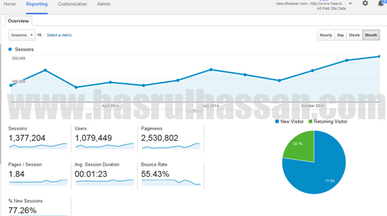 Trafik Blog 2.5 Juta Pageviews 2014