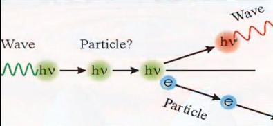 An Introduction to Quantum Consciousness: 3:Quantum Physics