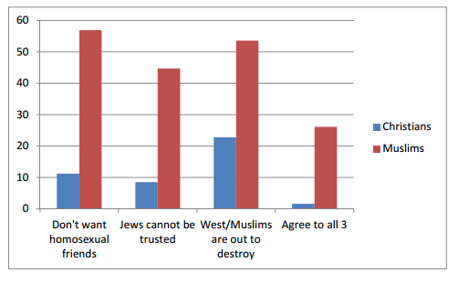 a study of muslim phobia in the united states The polling company, inc/womantrend conducted a nationwide online study among 600 muslim adults living in the united states (age 18+) on behalf of the center for security policy on june 1-10, 2015 the sample was drawn utilizing online opt-in panels of respondents that have previously agreed to participate in survey research.