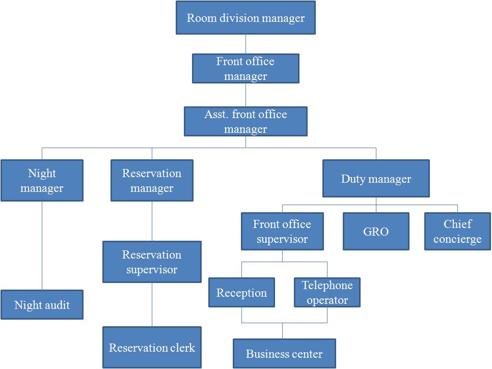 Struktur Organisasi Front Office Grow Up As Hotelier