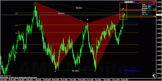 Gartley bearish pattern EURUSD D1
