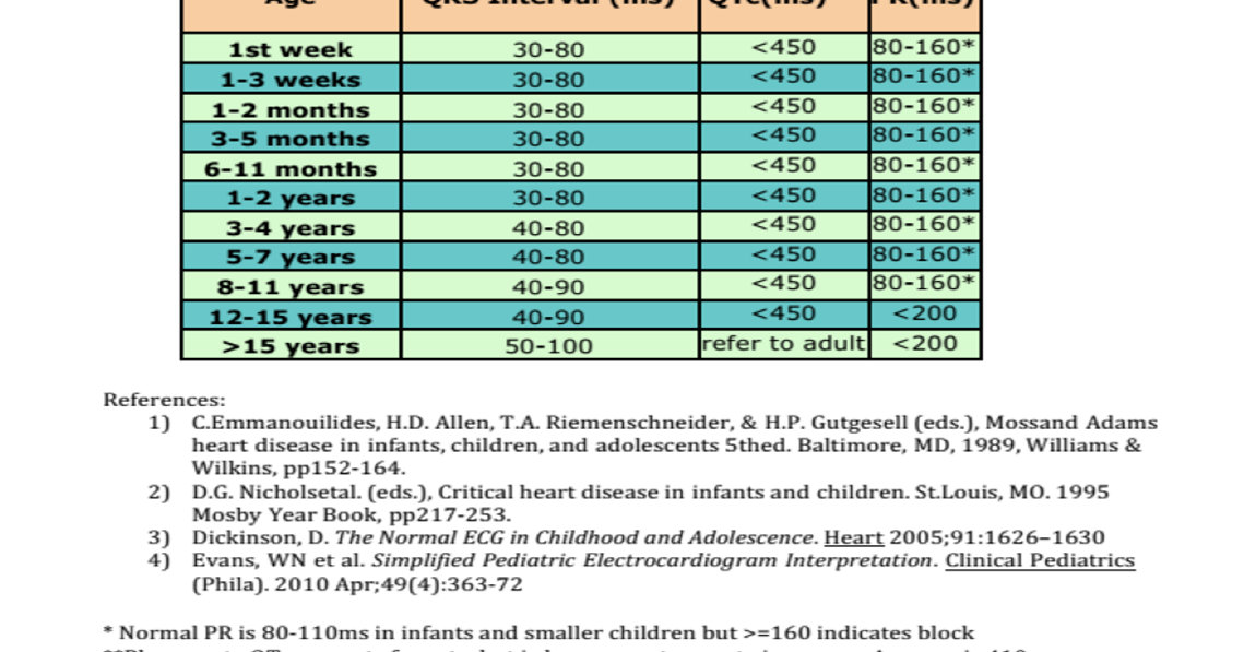 Dr Smiths Ecg Blog Great Chart Of Pediatric Ecg Intervals Qrs