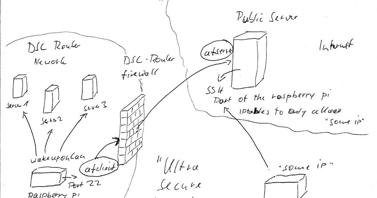 Elegant Mattu0027s Blog: Ultra Secure Remote Access To Home Network With A Raspberry Pi