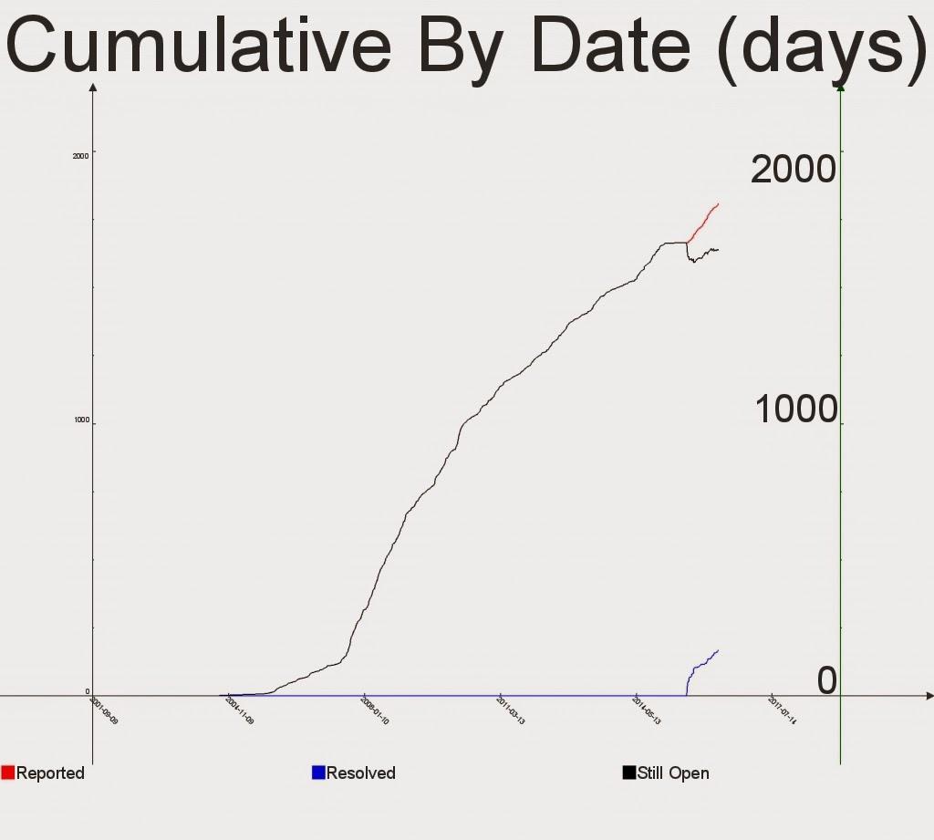 NetSurf 3.2 Bug graph
