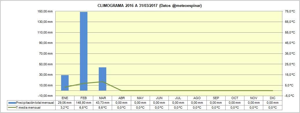 Climograma 2017 a 31/03/2017