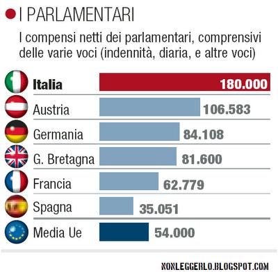 Web informazione parlamentari italiani sottopagati for I parlamentari italiani