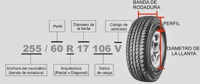 Comprando neumáticos para tu coche