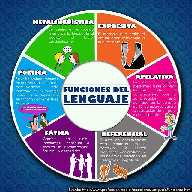 Funciones Del Lenguaje Infograf 205 A Leo Sabe