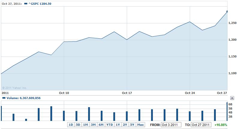 S&P 500, 3 October 2011 through 27 October 2011