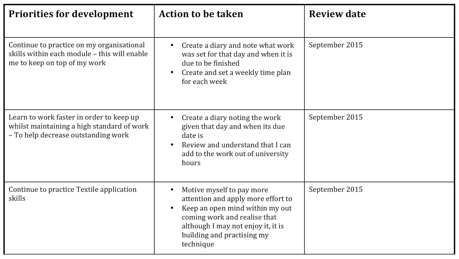 personal development plan example essay The personal development plan is very important in enabling the tracking of developmental changes that are necessary for the achievement of set goals planning is very important since it provides a medium for a person to set goals and decide how they will have to be achieved.