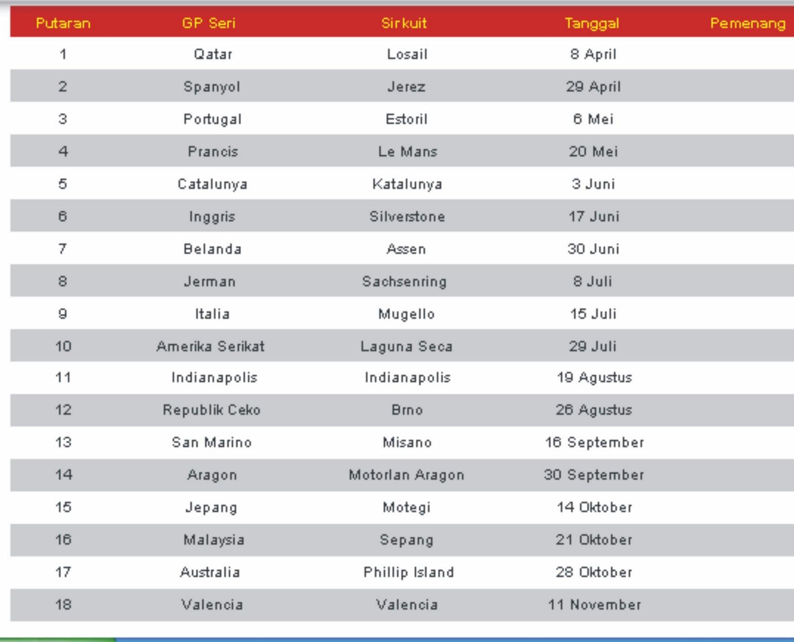 Jadwal Moto GP 2012-2013