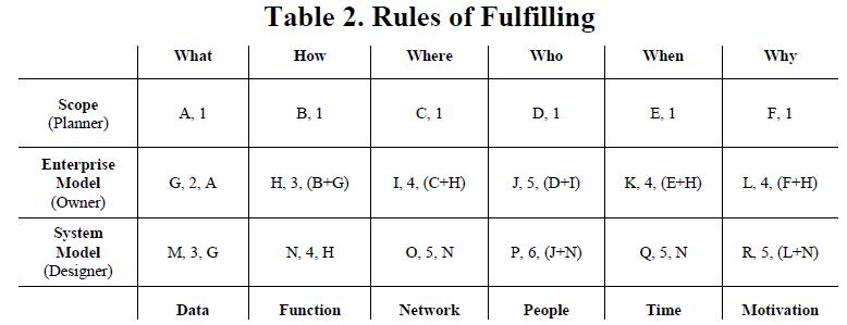 metode membuat ea menggunakan zachman framework