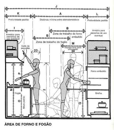 Industrial Kitchen Dimensions: Osvaldo Segundo Arquitetos Associados: Ergonomia Não é Só