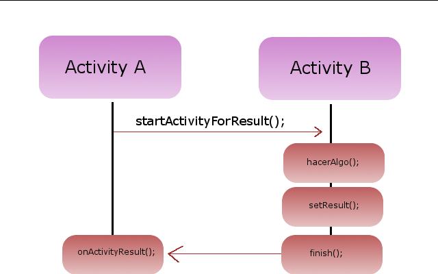 [Android SDK特色教學] StartActivityForResult返回資料回來