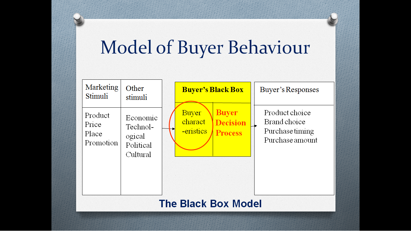 internal and external factors for buyers decision making process External influences – introduction all of these are external factors that affect purchases before making a purchase.