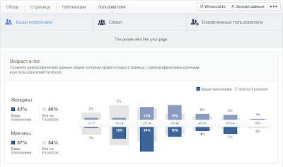 Раздел Пользователи Статистики Страницы в Facebook