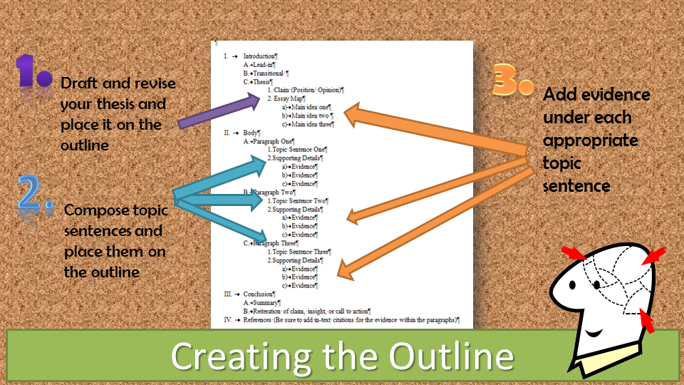 ways to write an essay outline Learn about essay outline format  an essay outline is a good way to organize your  no wonder it is as important as writing the essay itself essay outline.