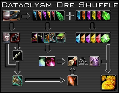 cataclysm obsidium elementium ore shuffle