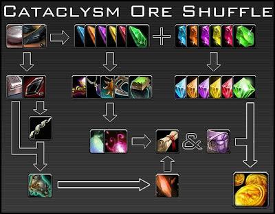 cataclysm obsidium elementium ore shuffle