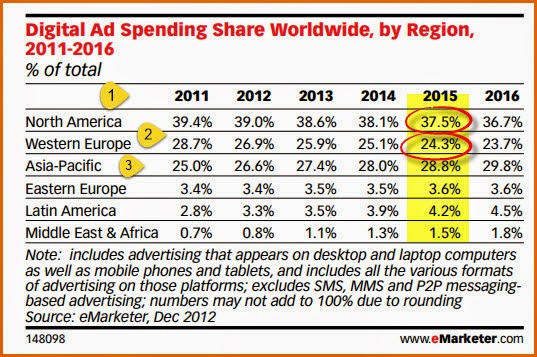 global spending on mobile vs digital