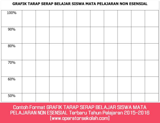 Contoh Format GRAFIK TARAP SERAP BELAJAR SISWA MATA PELAJARAN NON ESENSIAL Terbaru Tahun Pelajaran 2015-2016 [www.operatorsekolah.com]