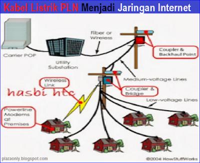 Kabel Listrik PLN Menjadi Jaringan Internet