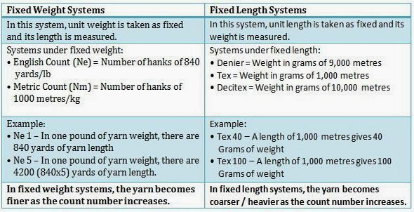 yarn count and gsm pdf