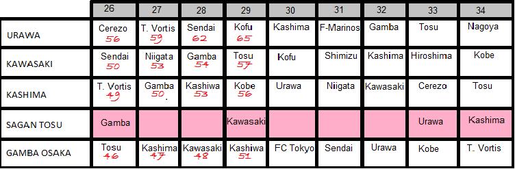 J-League ladder 2014