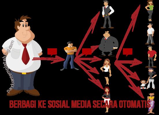 Memasang Tombol Sosial Media Di Halaman Artikel Blog