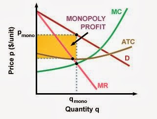 monopoly maximizing profits essay Theory: a monopolist chooses its output to maximize its profit, given the  relationship between output and price  denote by tc the monopolist's total cost  function, and by tr its total revenue function (that is, tr is the product of  in  summary.