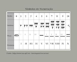 Símbolos de Numeração