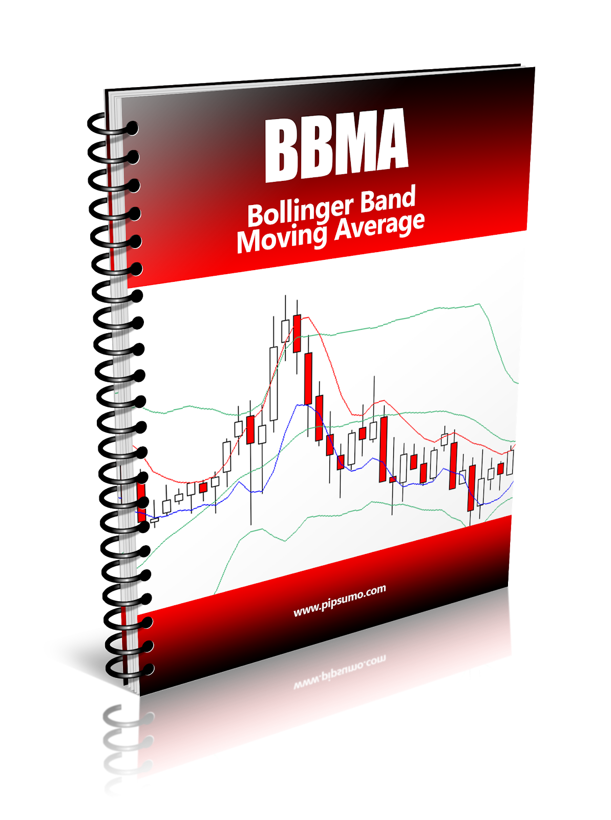 Bbma forex indicator