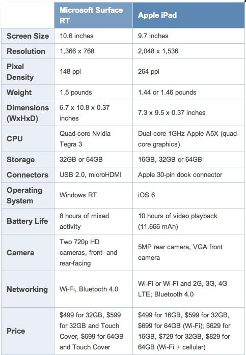 Microsoft Surface vs Nouvel iPad 3