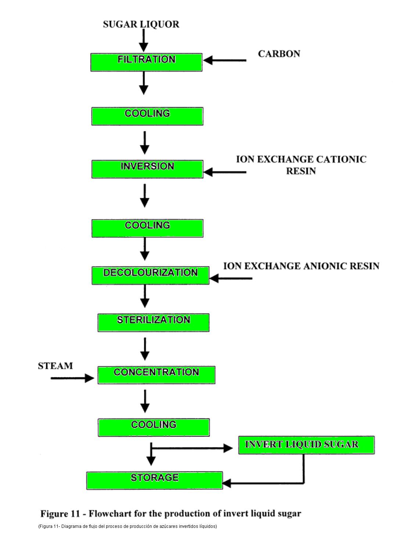 Diagrama de Flujo del Proceso de Producción de Azúcar Líquida Invertida