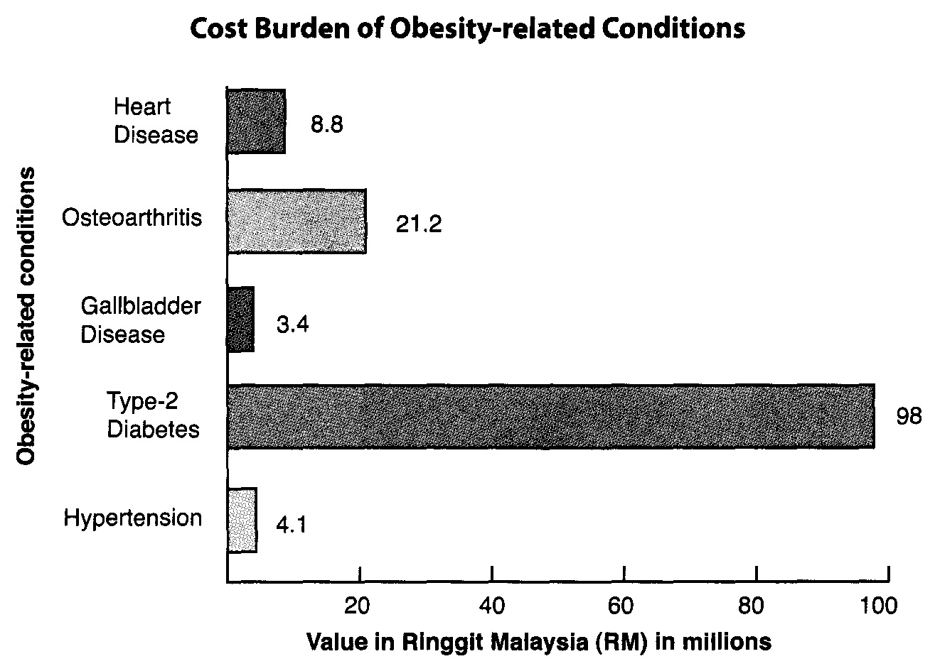 the conditions and related phenomenon contributing to obesity These problems (also called secondary conditions) can include pain, depression, and a greater risk for certain illnesses disability and obesity cdc is working to identify, reduce, and prevent disparity in key health indicators, including obesity, among children, youth and adults with disabilities.