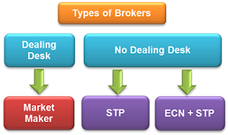 Tipi di Brokers