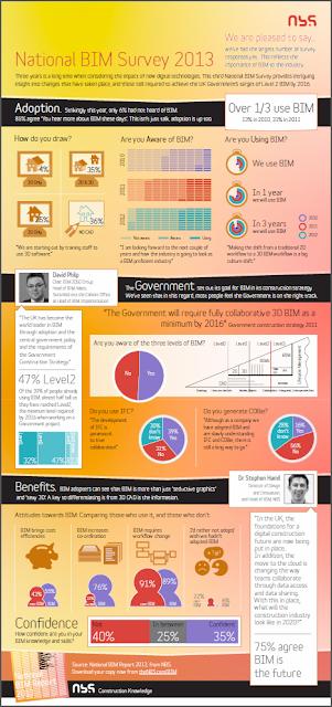 BIM Survey 2013 - klikněte pro stažení PDF