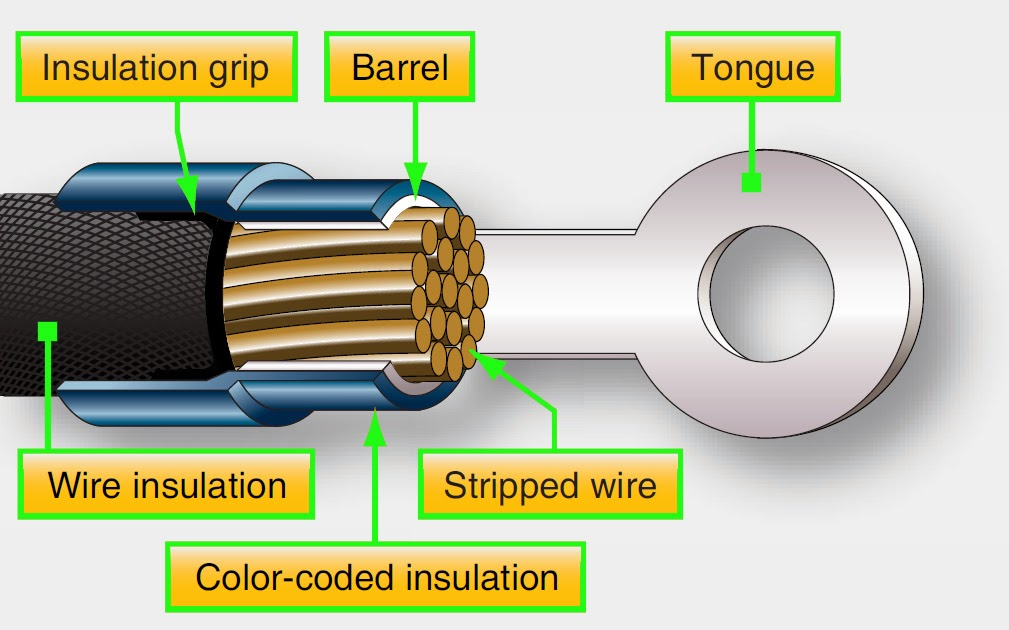 Aircraft systems: Cutting and Stripping Wire and Cable