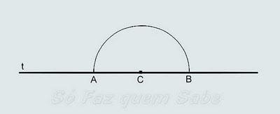 Traçamos uma semi-circunferência com centro no ponto C que está na reta t, achando os pontos A e B