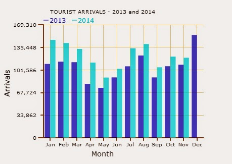 Sri Lanka tourist arrivals rise 9.4%