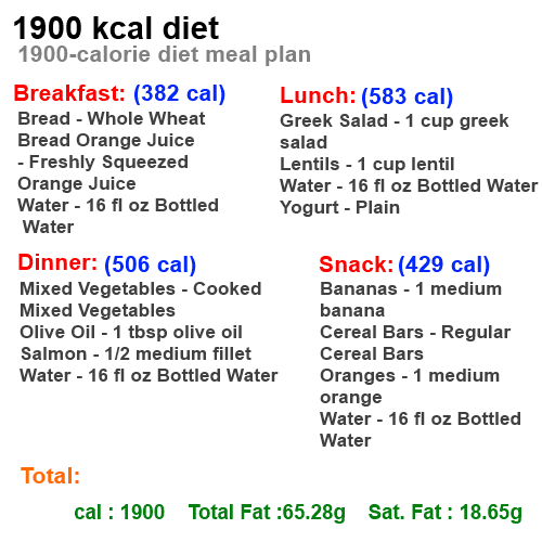 1600 Calorie Diet For Healthy Nutrition