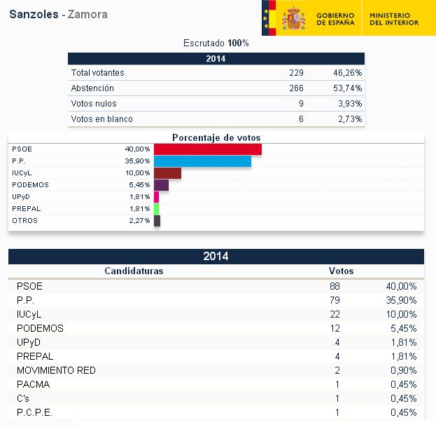 Blog del telecentro de sanzoles elecciones europeas 2014 for Escrutinio ministerio del interior