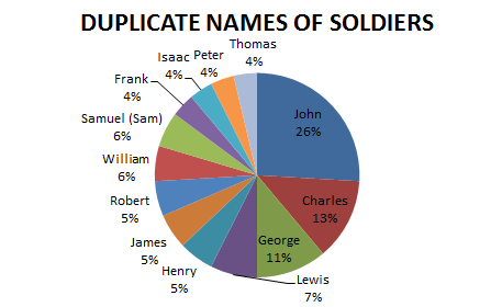 duplicate names of soldiers