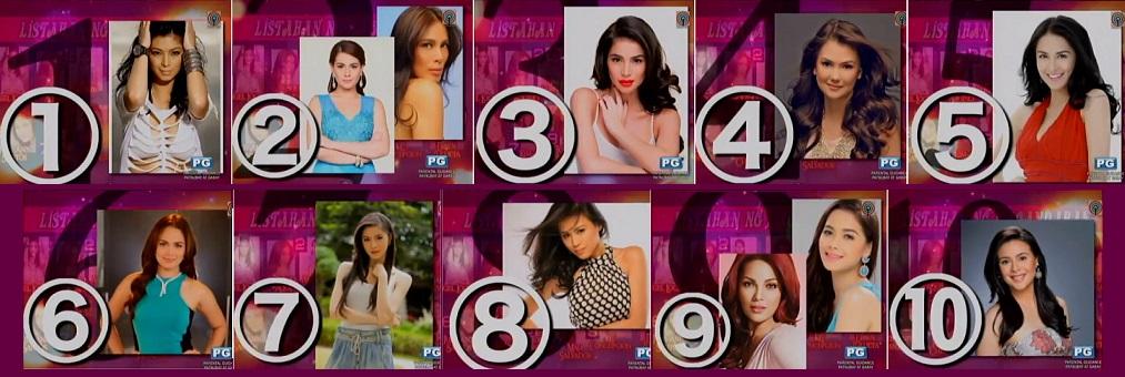 Top 10 Most Beautiful Actresses