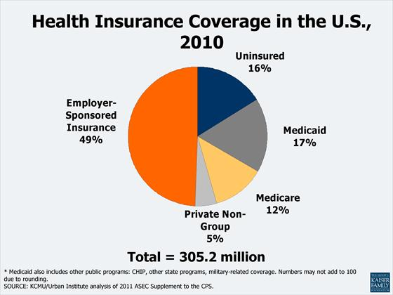 Image Gallery health insurance coverage