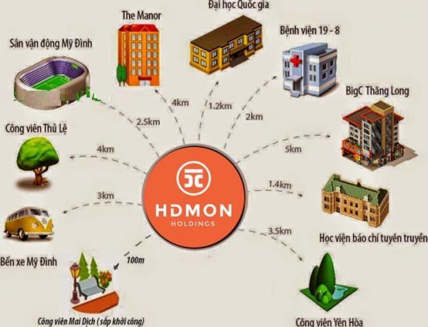 Liên kết vùng HD Mon City