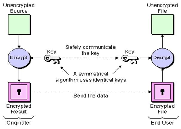 Figure 1. A symmetrical encryption algorithm requires the originator