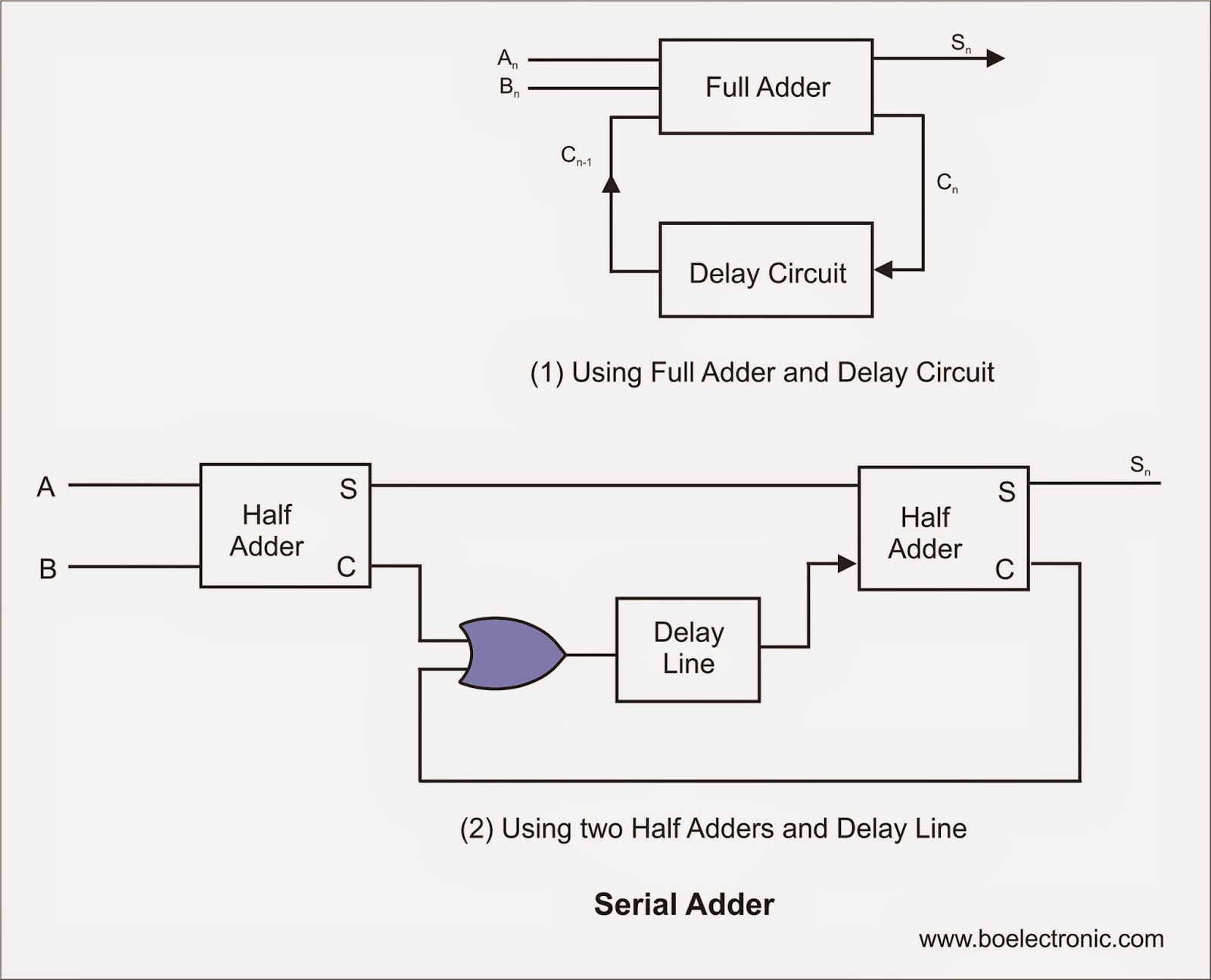 Half adder circuit theory and working truth table schematic blog of electronic half adder full adder circuit diagram pooptronica